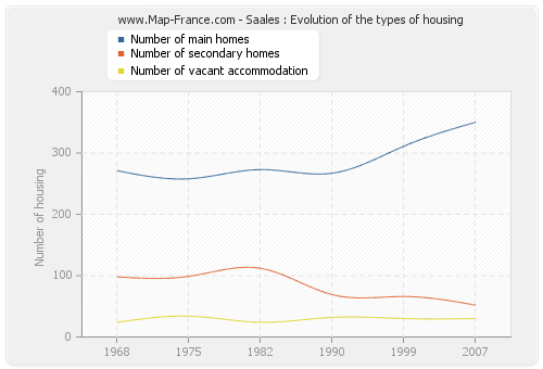 Saales : Evolution of the types of housing