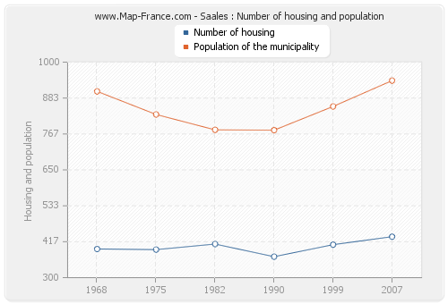 Saales : Number of housing and population