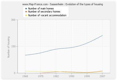 Saasenheim : Evolution of the types of housing