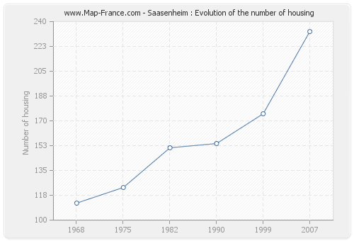 Saasenheim : Evolution of the number of housing