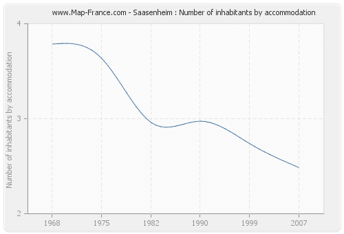 Saasenheim : Number of inhabitants by accommodation