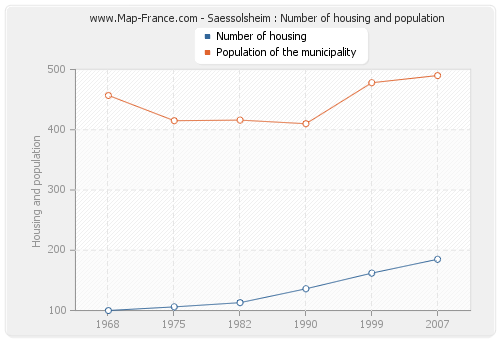 Saessolsheim : Number of housing and population