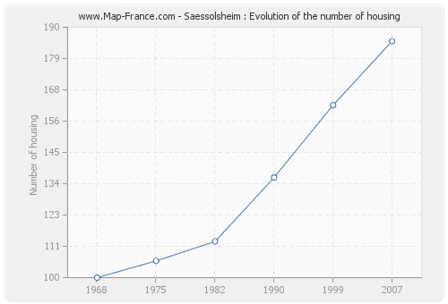 Saessolsheim : Evolution of the number of housing