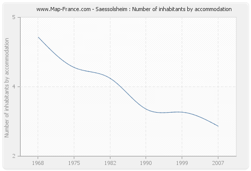 Saessolsheim : Number of inhabitants by accommodation