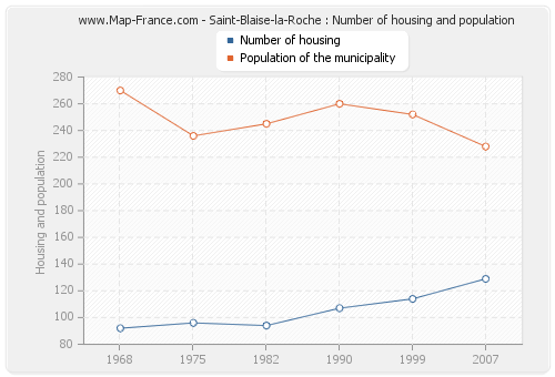 Saint-Blaise-la-Roche : Number of housing and population