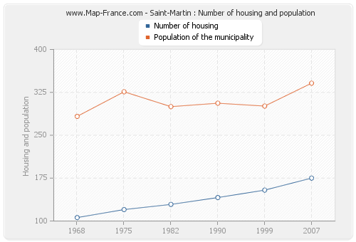 Saint-Martin : Number of housing and population