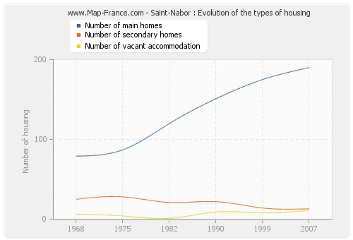 Saint-Nabor : Evolution of the types of housing