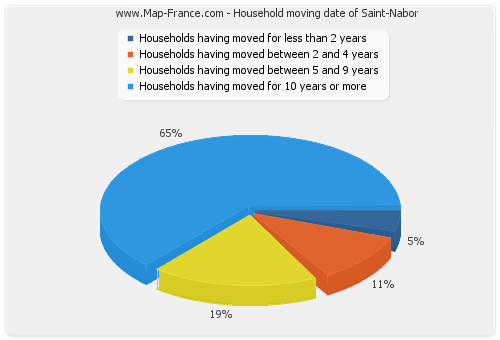 Household moving date of Saint-Nabor