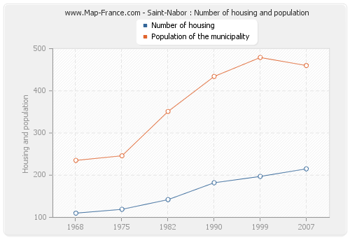 Saint-Nabor : Number of housing and population