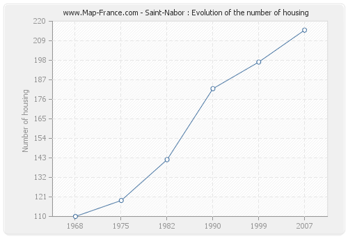 Saint-Nabor : Evolution of the number of housing