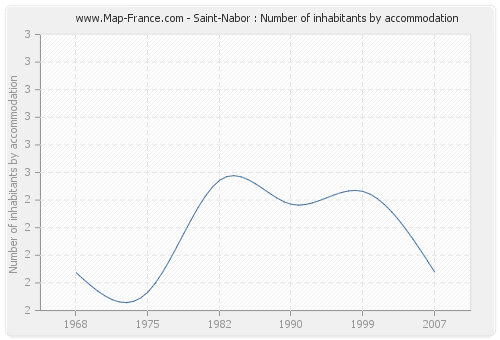 Saint-Nabor : Number of inhabitants by accommodation