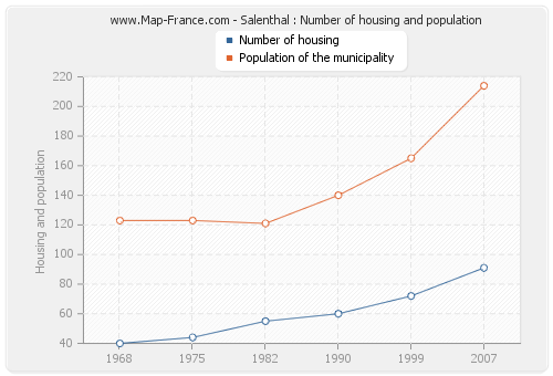 Salenthal : Number of housing and population
