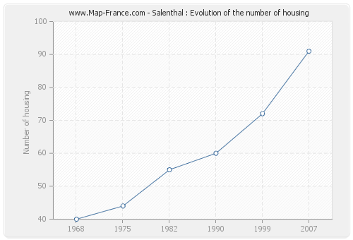 Salenthal : Evolution of the number of housing