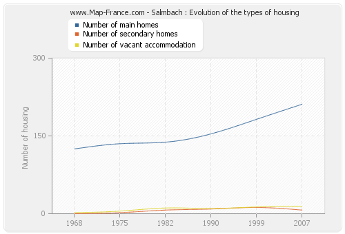 Salmbach : Evolution of the types of housing
