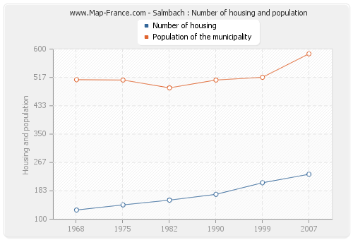 Salmbach : Number of housing and population