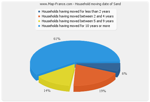 Household moving date of Sand