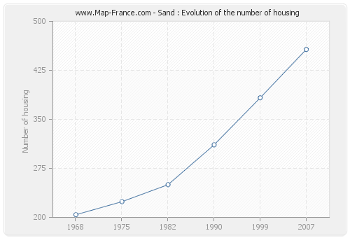 Sand : Evolution of the number of housing