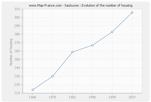 Saulxures : Evolution of the number of housing