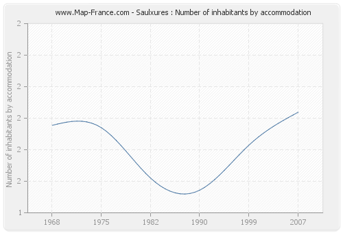 Saulxures : Number of inhabitants by accommodation