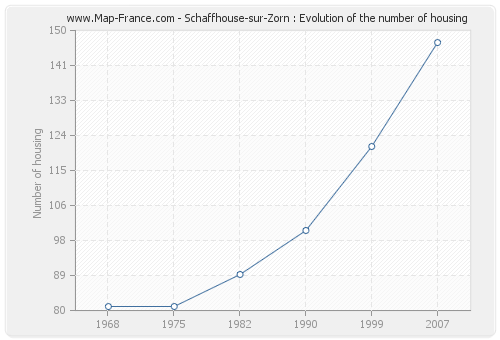 Schaffhouse-sur-Zorn : Evolution of the number of housing