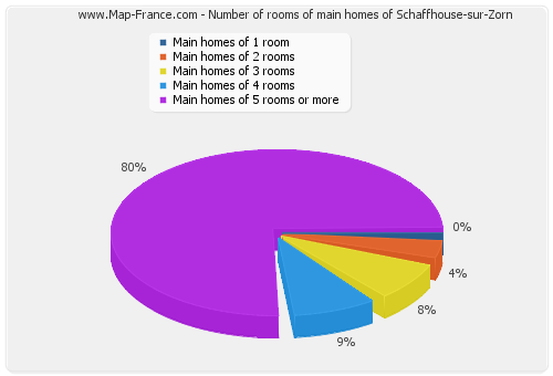 Number of rooms of main homes of Schaffhouse-sur-Zorn