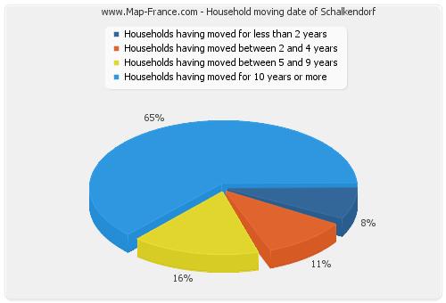 Household moving date of Schalkendorf