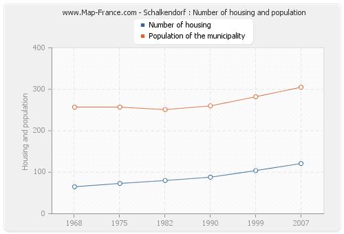 Schalkendorf : Number of housing and population