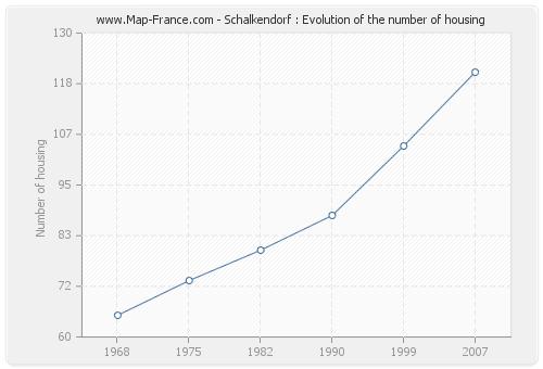 Schalkendorf : Evolution of the number of housing