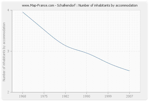 Schalkendorf : Number of inhabitants by accommodation