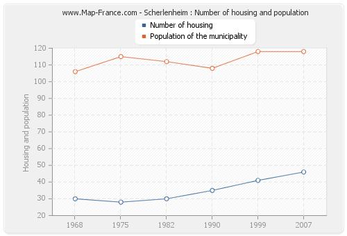 Scherlenheim : Number of housing and population