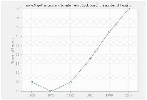 Scherlenheim : Evolution of the number of housing