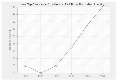 Scherlenheim : Evolution of the number of housing