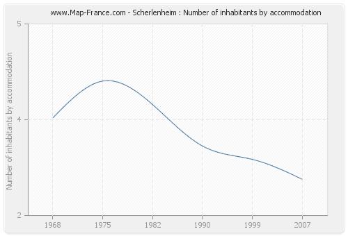 Scherlenheim : Number of inhabitants by accommodation