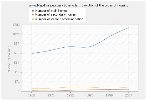 Scherwiller : Evolution of the types of housing