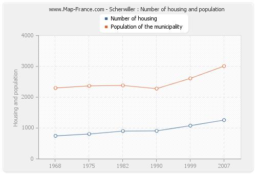 Scherwiller : Number of housing and population