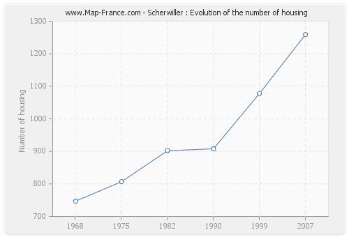 Scherwiller : Evolution of the number of housing
