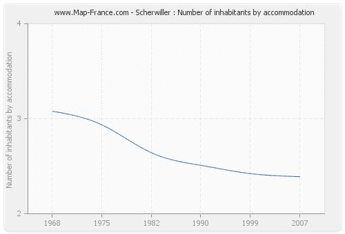 Scherwiller : Number of inhabitants by accommodation