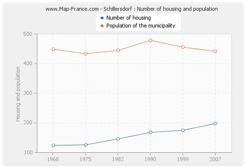 Schillersdorf : Number of housing and population
