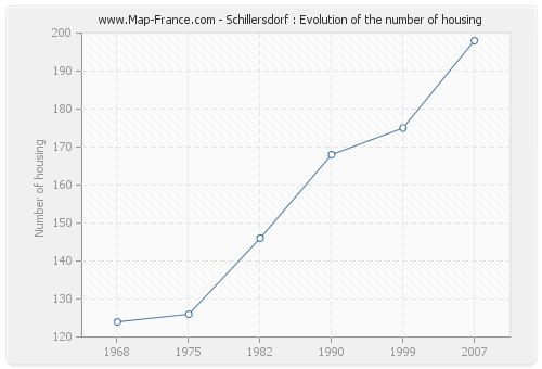 Schillersdorf : Evolution of the number of housing