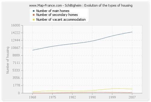 Schiltigheim : Evolution of the types of housing