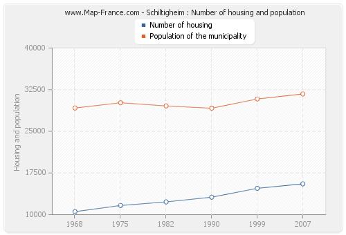 Schiltigheim : Number of housing and population