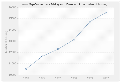 Schiltigheim : Evolution of the number of housing