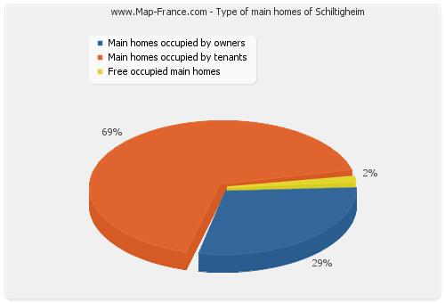 Type of main homes of Schiltigheim