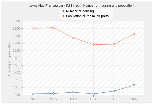 Schirmeck : Number of housing and population