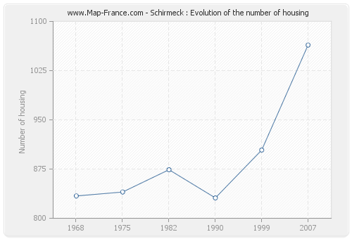 Schirmeck : Evolution of the number of housing