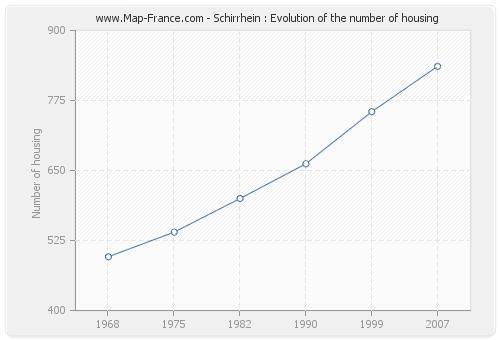 Schirrhein : Evolution of the number of housing