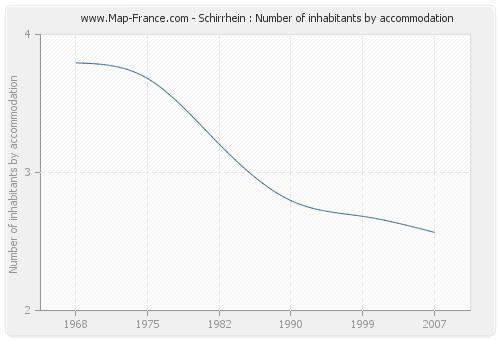 Schirrhein : Number of inhabitants by accommodation