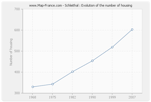 Schleithal : Evolution of the number of housing