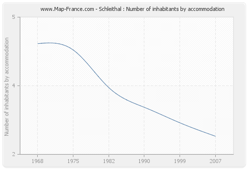 Schleithal : Number of inhabitants by accommodation
