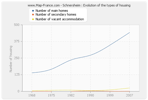 Schnersheim : Evolution of the types of housing